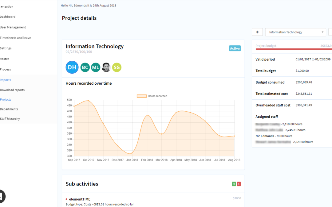 elementTIME release 8.7 – Even better organisation charts, real time project dashboards, employee timelines and notifications